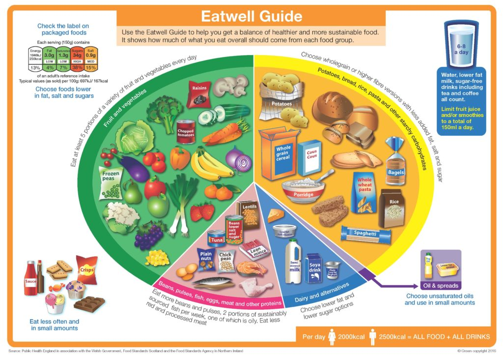 eatwell guide 5 basic food groups portion sizes